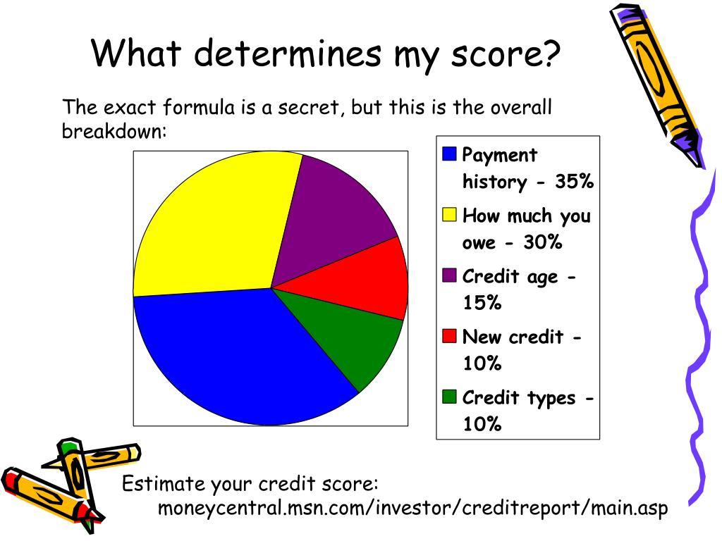 What determines my score?