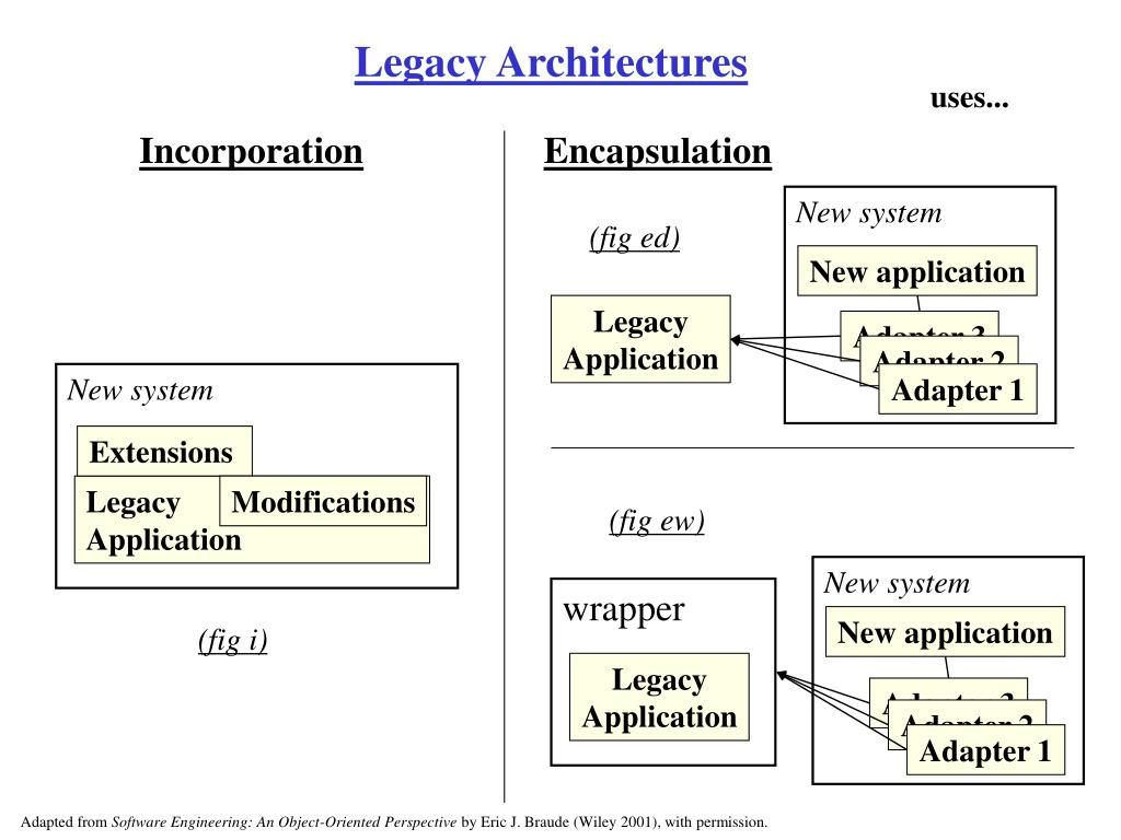 Legacy Architectures