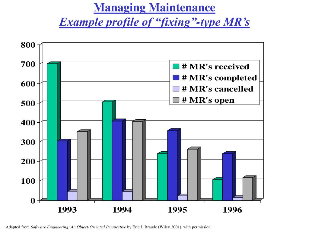 Managing Maintenance