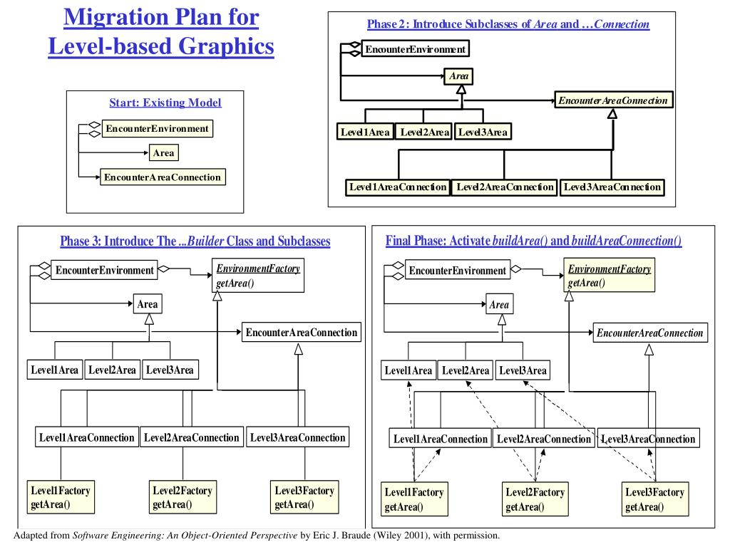 Migration Plan for Level-based Graphics