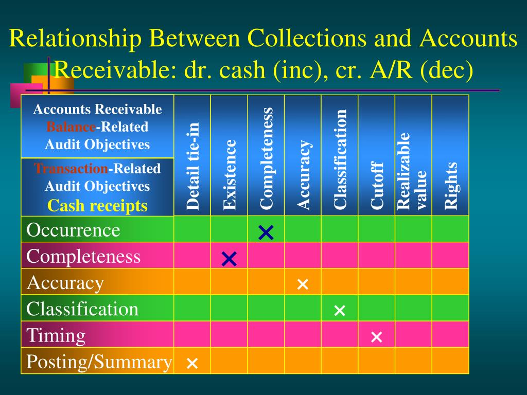 Relationship Between Collections and Accounts Receivable: dr. cash (inc), cr. A/R (dec)