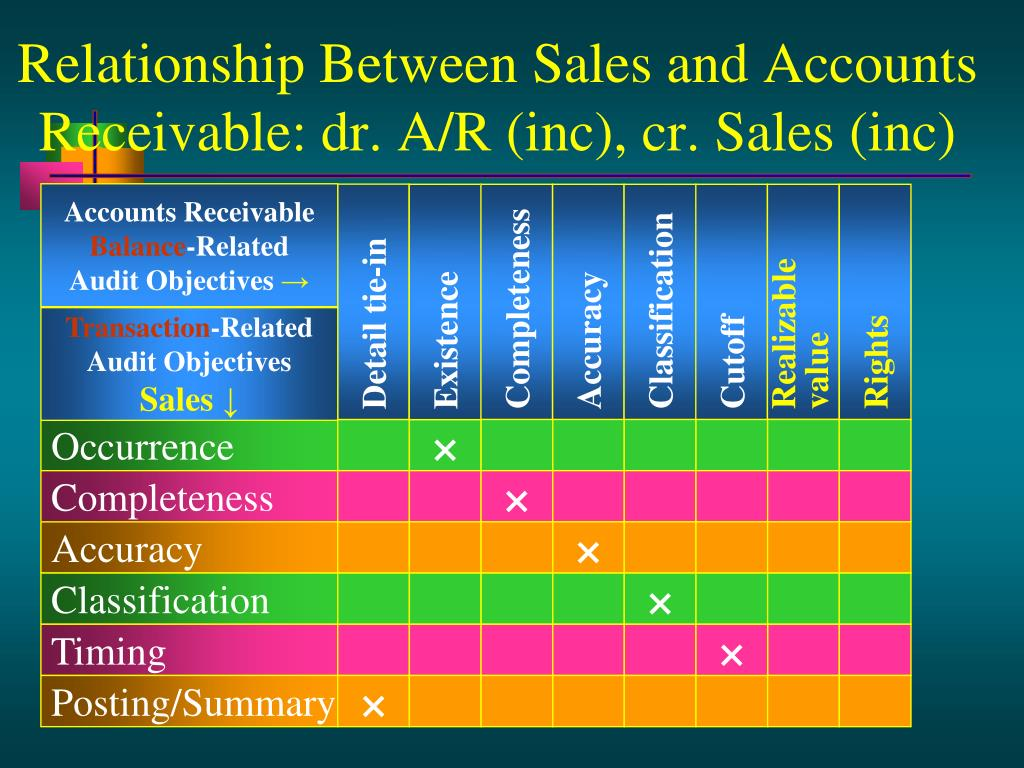 Relationship Between Sales and Accounts Receivable: dr. A/R (inc), cr. Sales (inc)