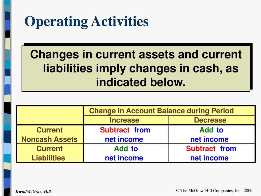Change in Account Balance during Period