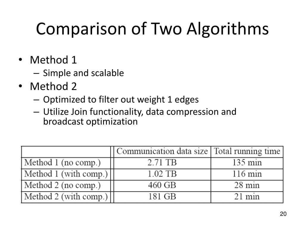 Comparison of Two Algorithms