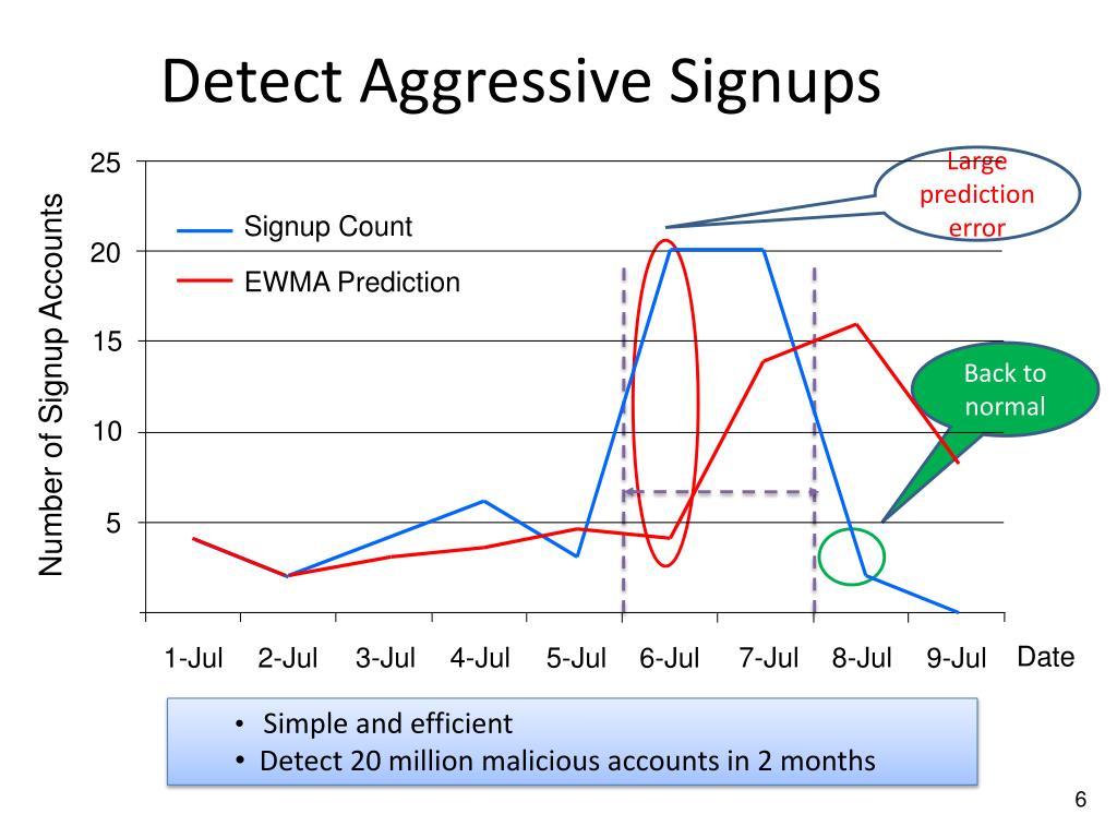 Detect Aggressive Signups