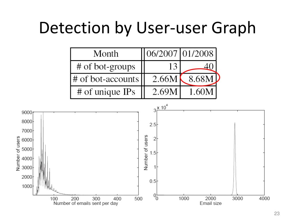 Detection by User-user Graph