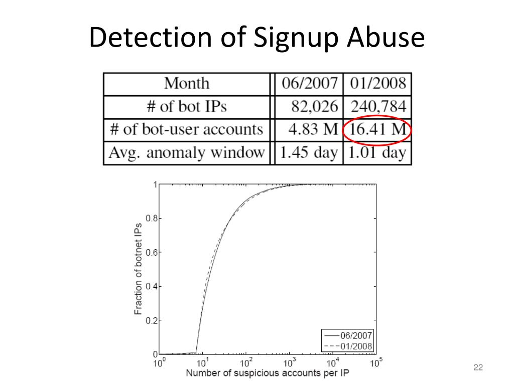 Detection of Signup Abuse