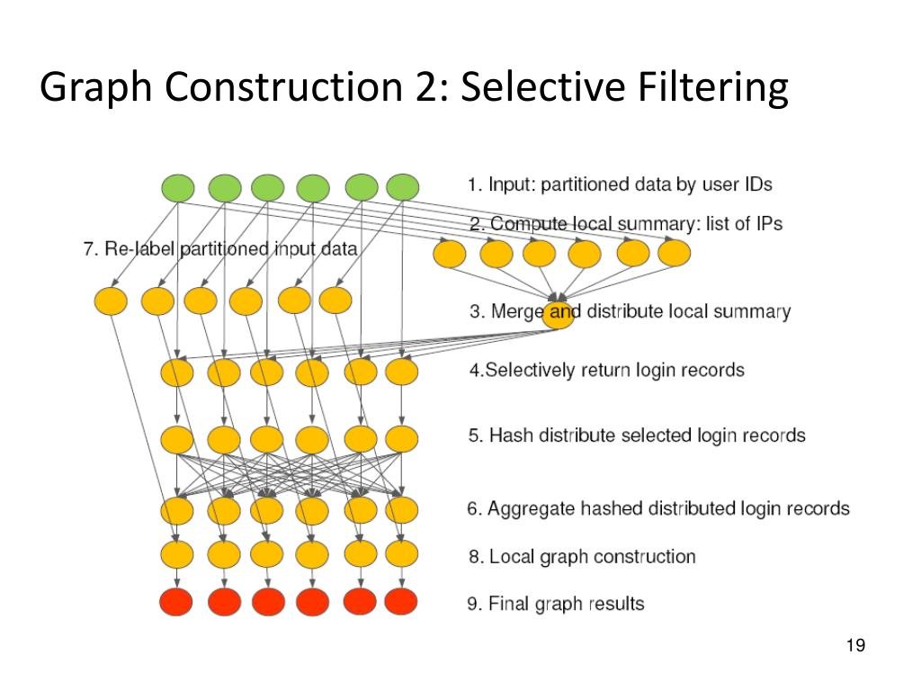 Graph Construction 2: Selective Filtering