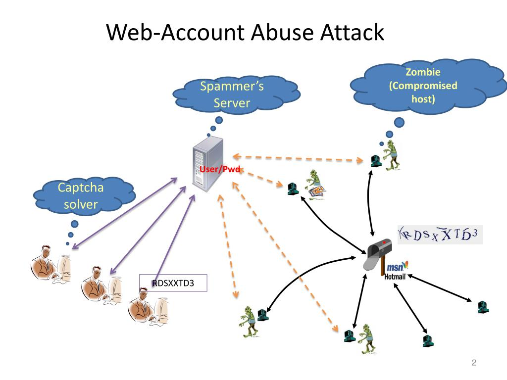 Web-Account Abuse Attack