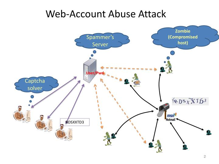 Web account abuse attack