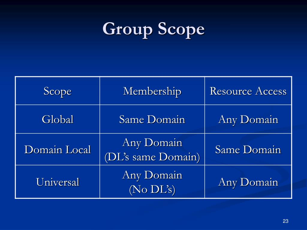 Group Scope