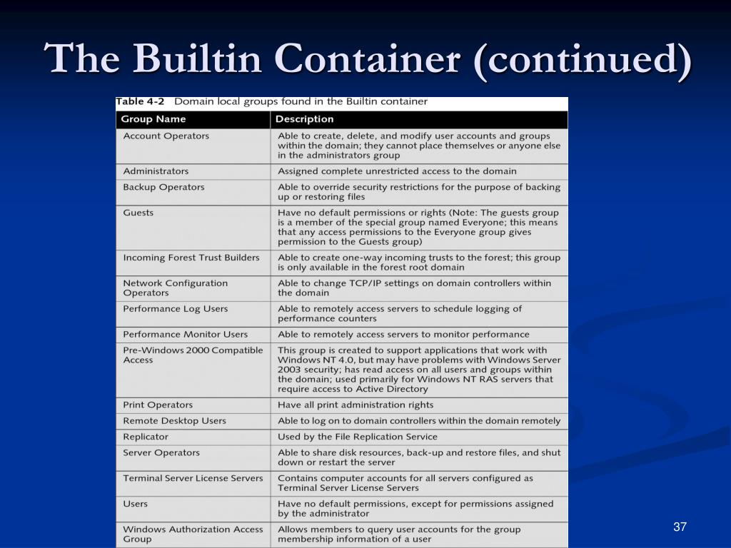 The Builtin Container (continued)