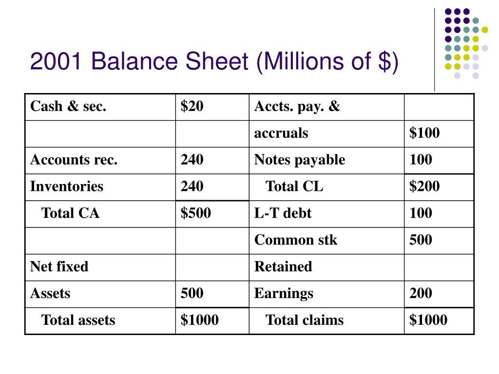 2001 Balance Sheet (Millions of $)