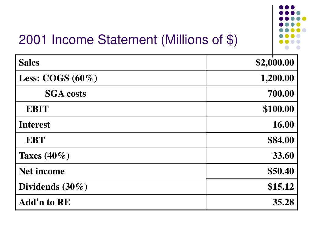 2001 Income Statement (Millions of $)