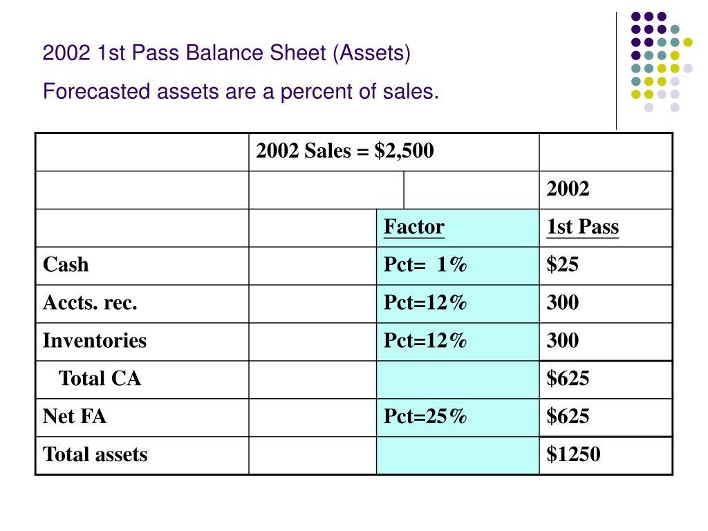 2002 1st Pass Balance Sheet (Assets)