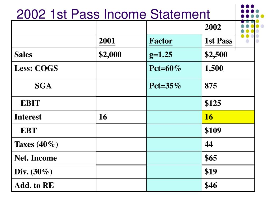 2002 1st Pass Income Statement