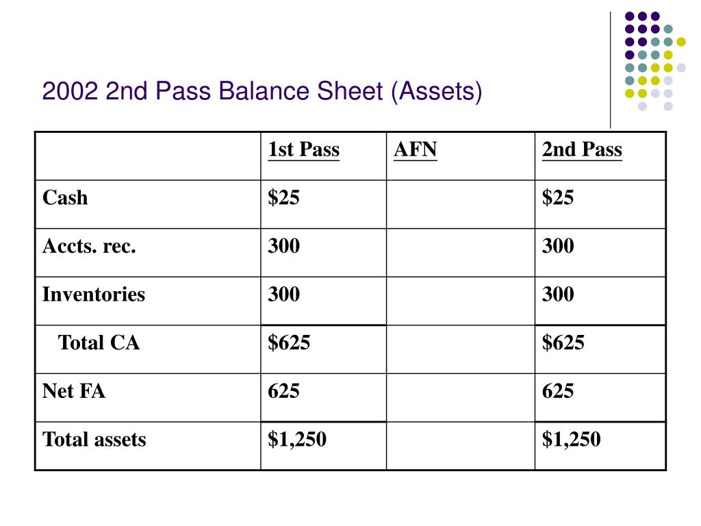 2002 2nd Pass Balance Sheet (Assets)