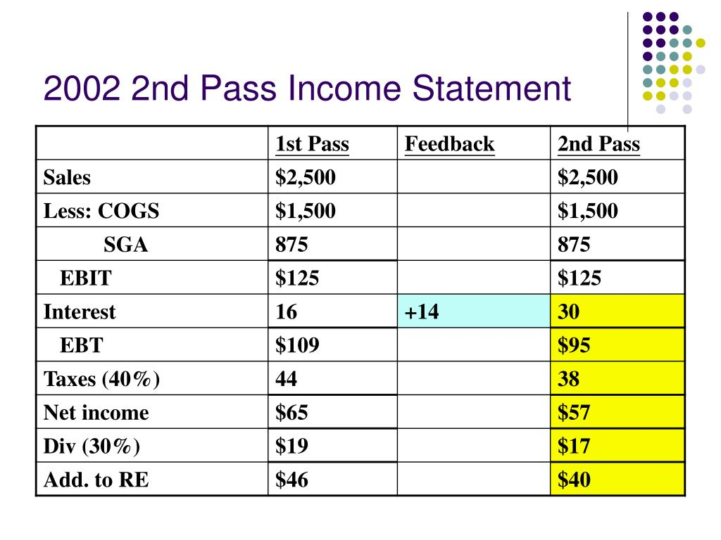 2002 2nd Pass Income Statement