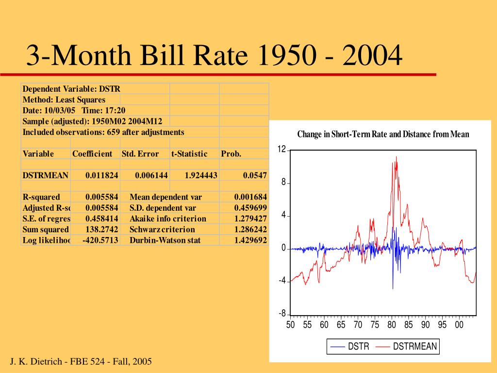 3-Month Bill Rate 1950 - 2004