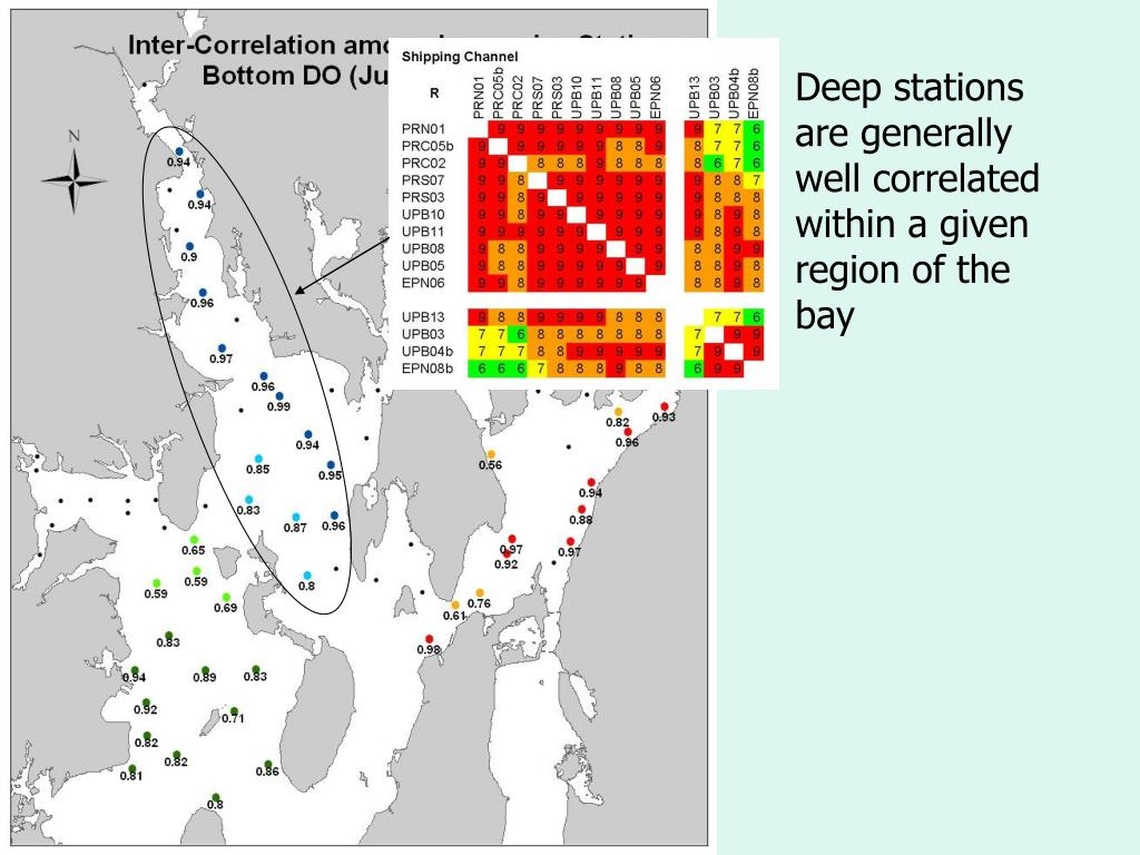 Deep stations are generally well correlated within a given region of the bay
