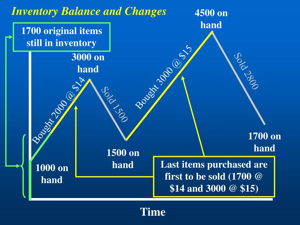Inventory Balance and