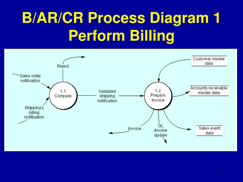 B/AR/CR Process Diagram 1