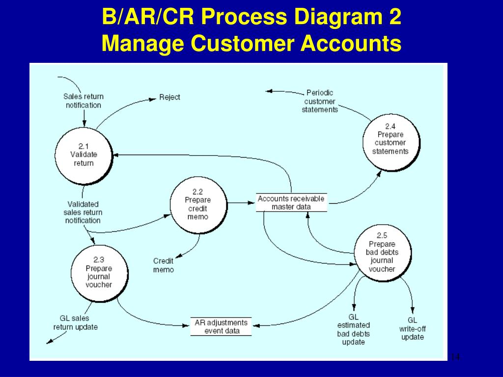 B/AR/CR Process Diagram 2