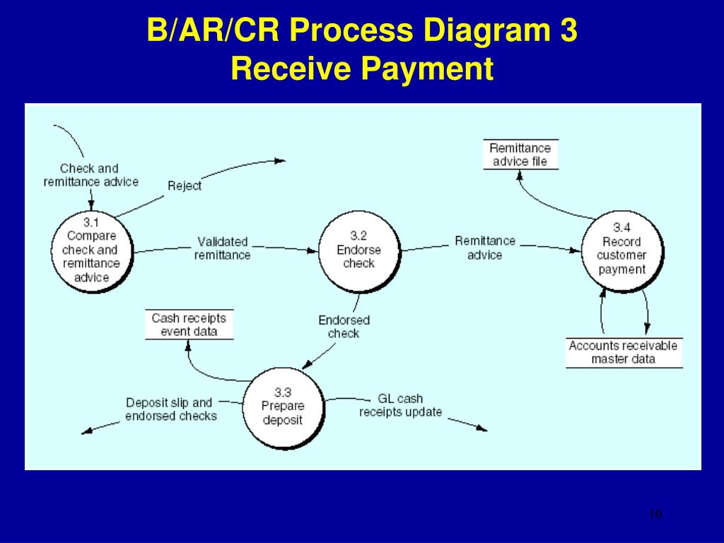 B/AR/CR Process Diagram 3