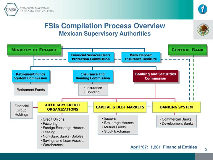 Fsis compilation process overview mexican supervisory authorities l.jpg