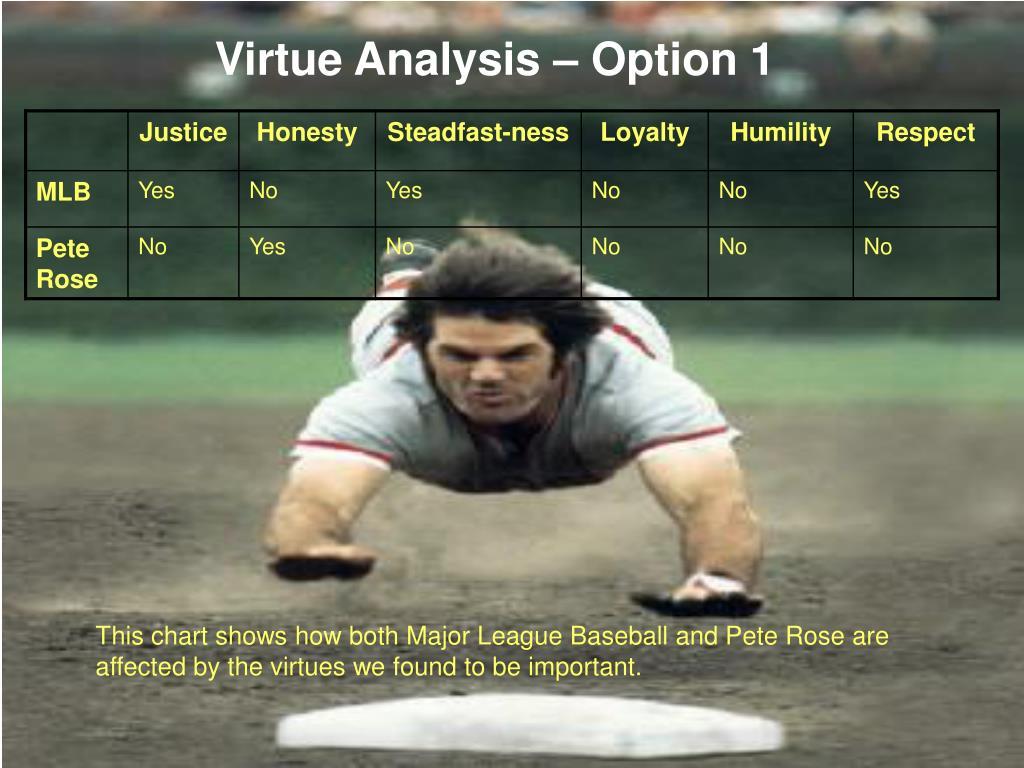 Virtue Analysis – Option 1