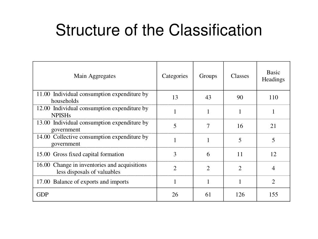 Structure of the Classification