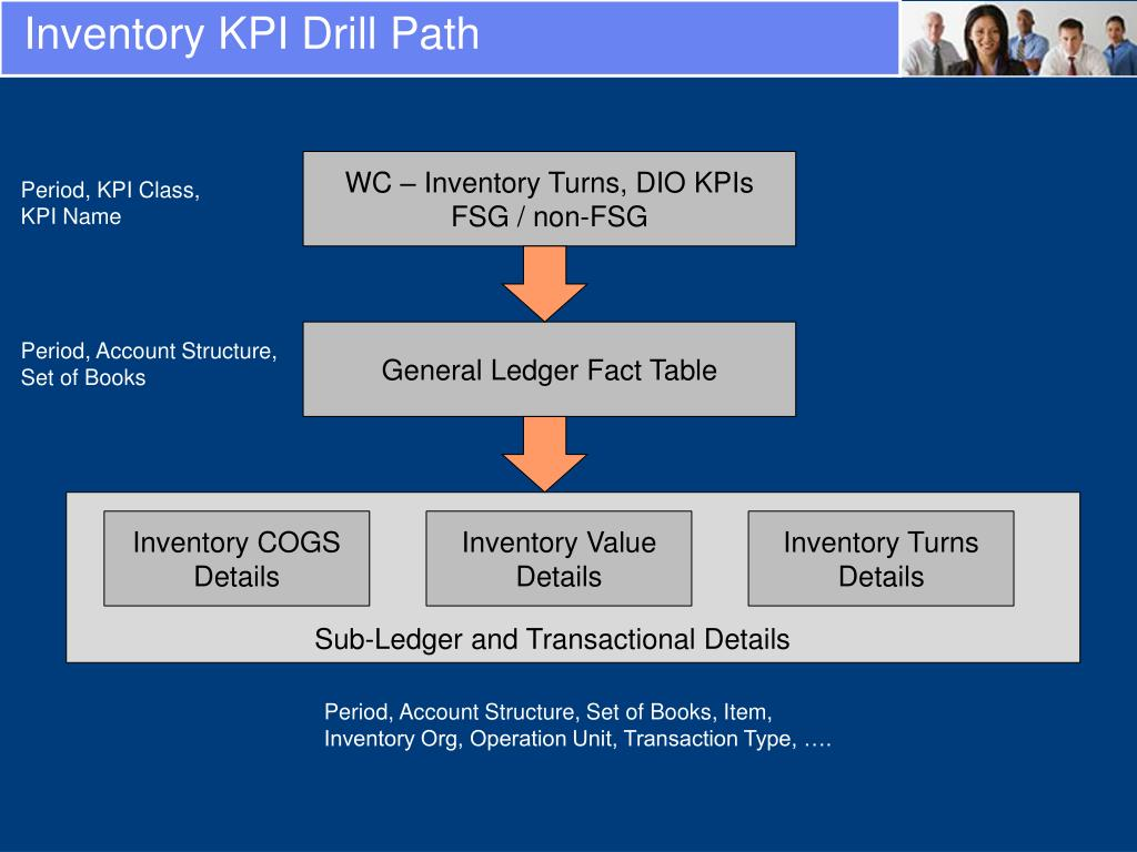 Inventory KPI Drill Path
