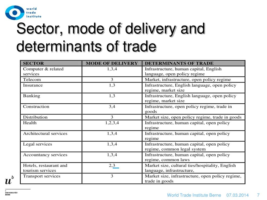 Sector, mode of delivery and determinants of trade