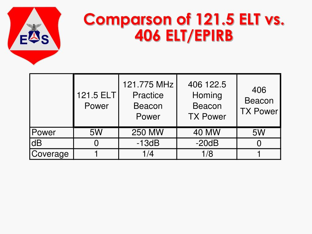 Comparson of 121.5 ELT vs. 406 ELT/EPIRB