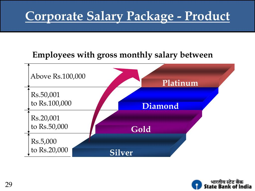 Corporate Salary Package - Product