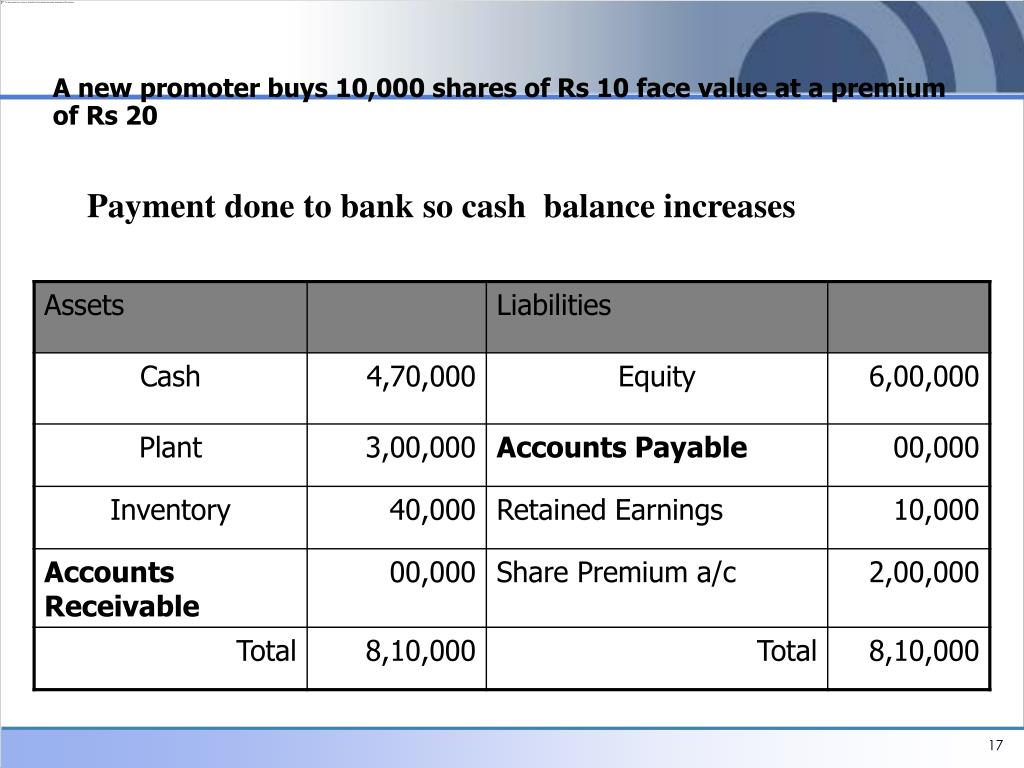 A new promoter buys 10,000 shares of Rs 10 face value at a premium of Rs 20