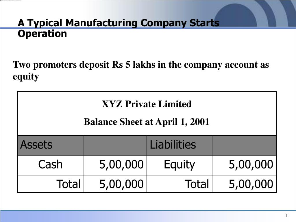 A Typical Manufacturing Company Starts Operation