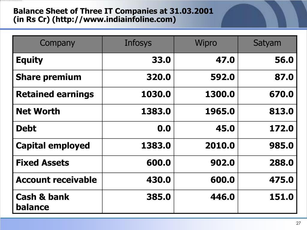 Balance Sheet of Three IT Companies at 31.03.2001