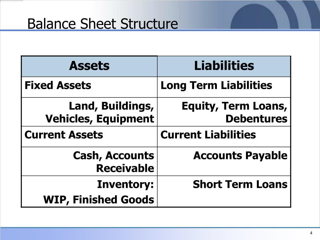 Balance Sheet Structure