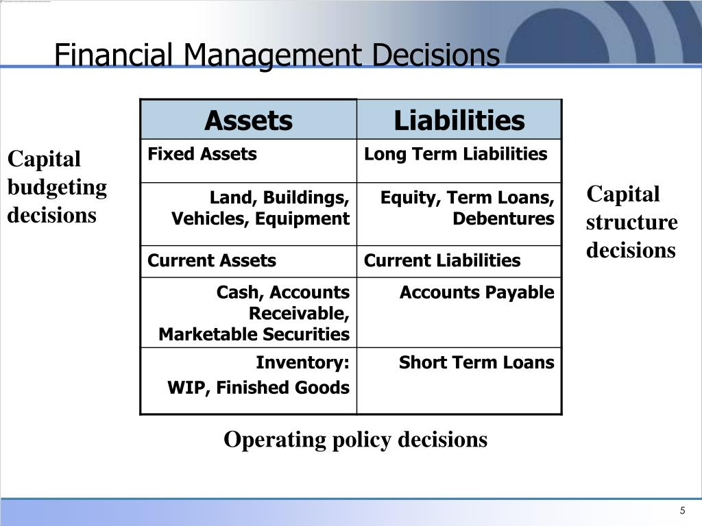 Financial Management Decisions
