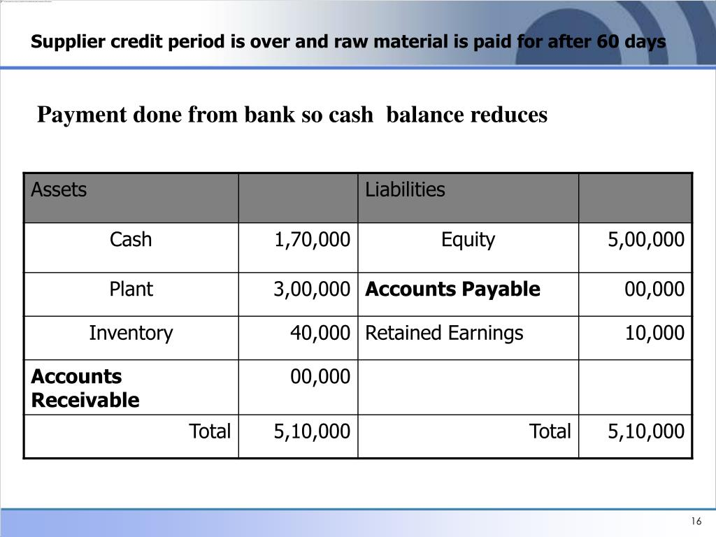 Supplier credit period is over and raw material is paid for after 60 days