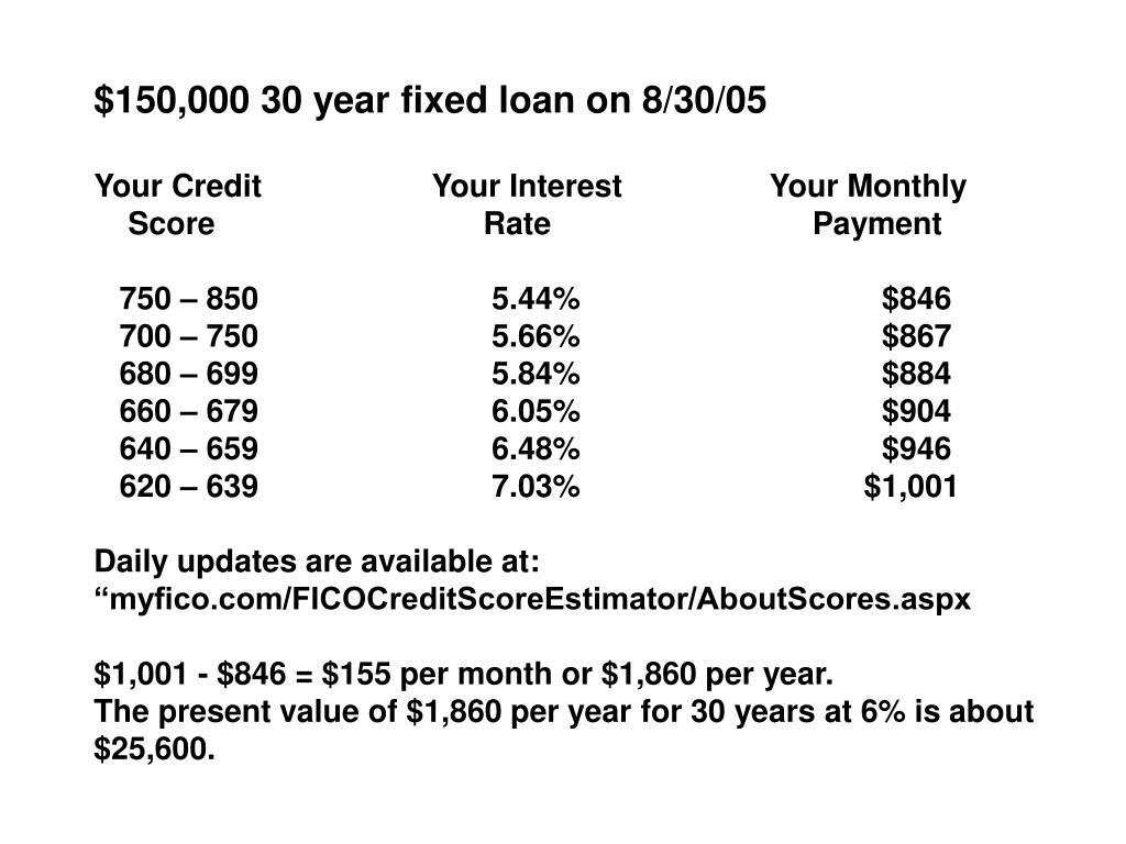 $150,000 30 year fixed loan on 8/30/05