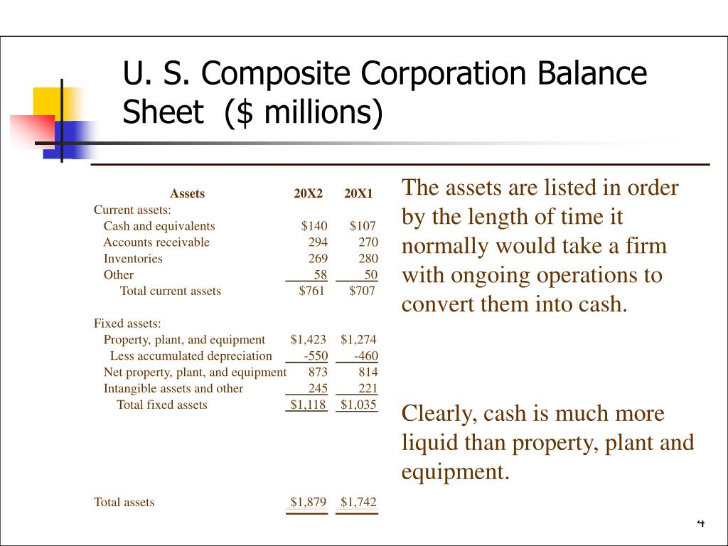 U. S. Composite Corporation Balance Sheet  ($ millions)