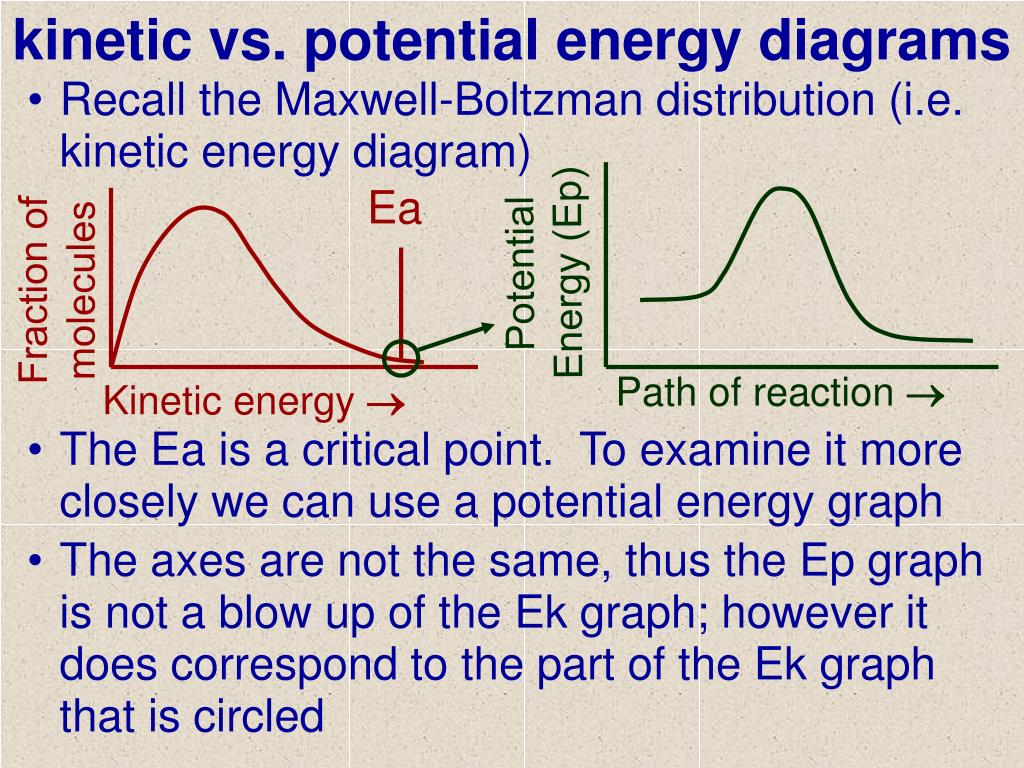 Ppt - Kinetic Vs  Potential Energy Diagrams Powerpoint Presentation