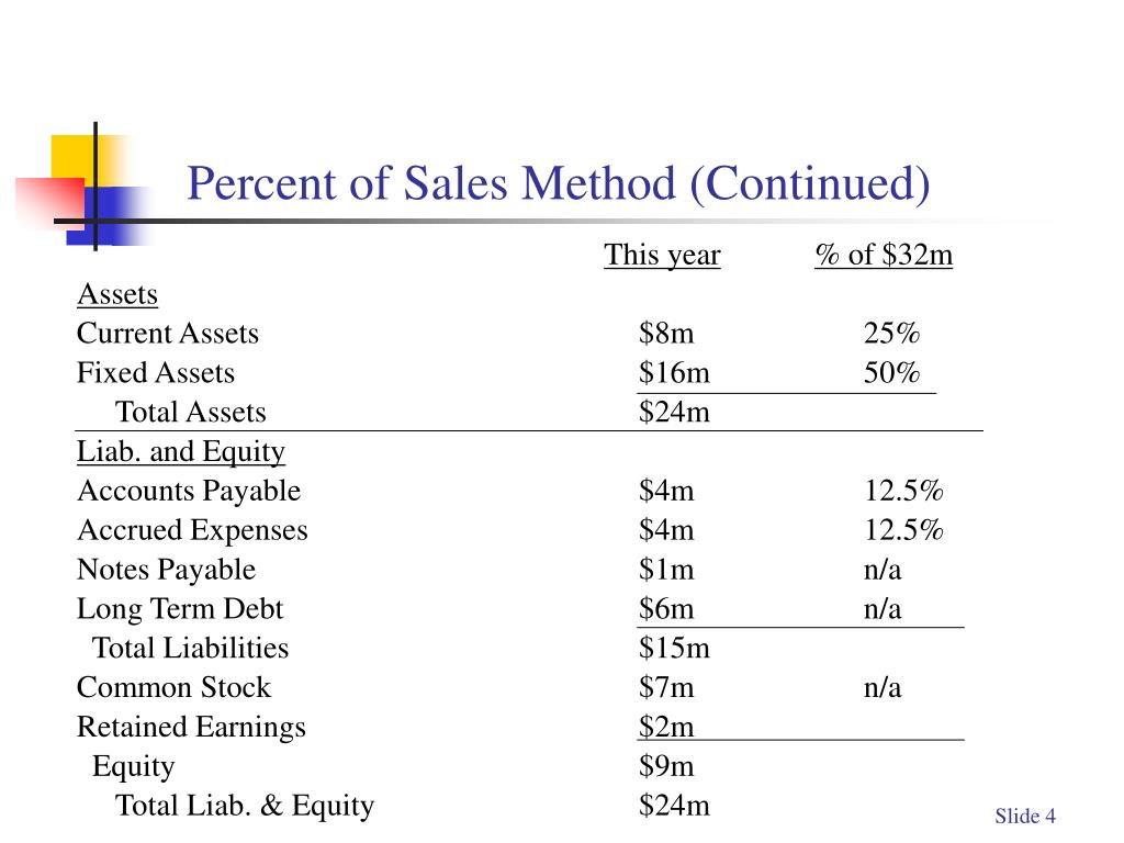Percent of Sales Method (Continued)
