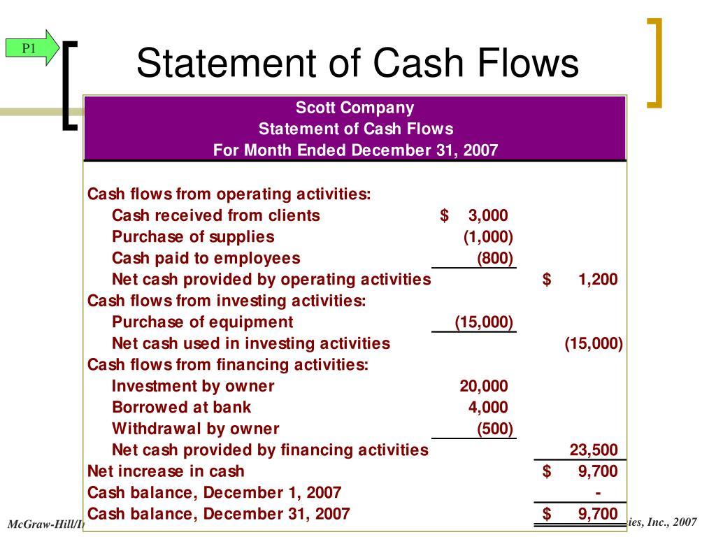 Statement of Cash Flows