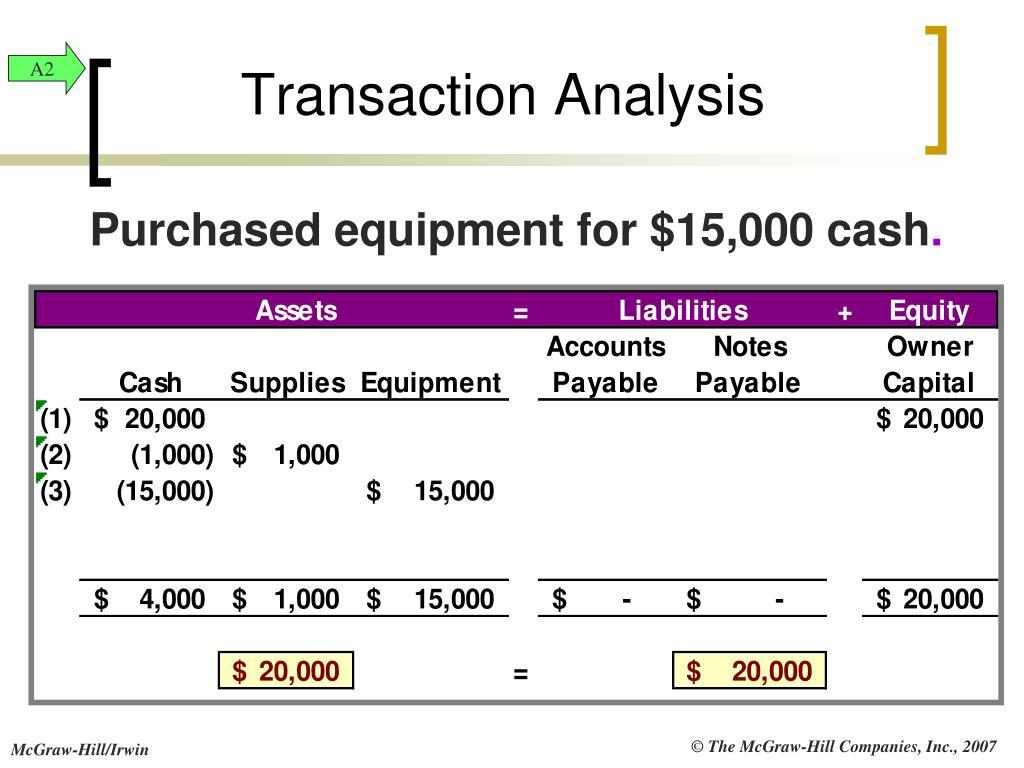 Transaction Analysis
