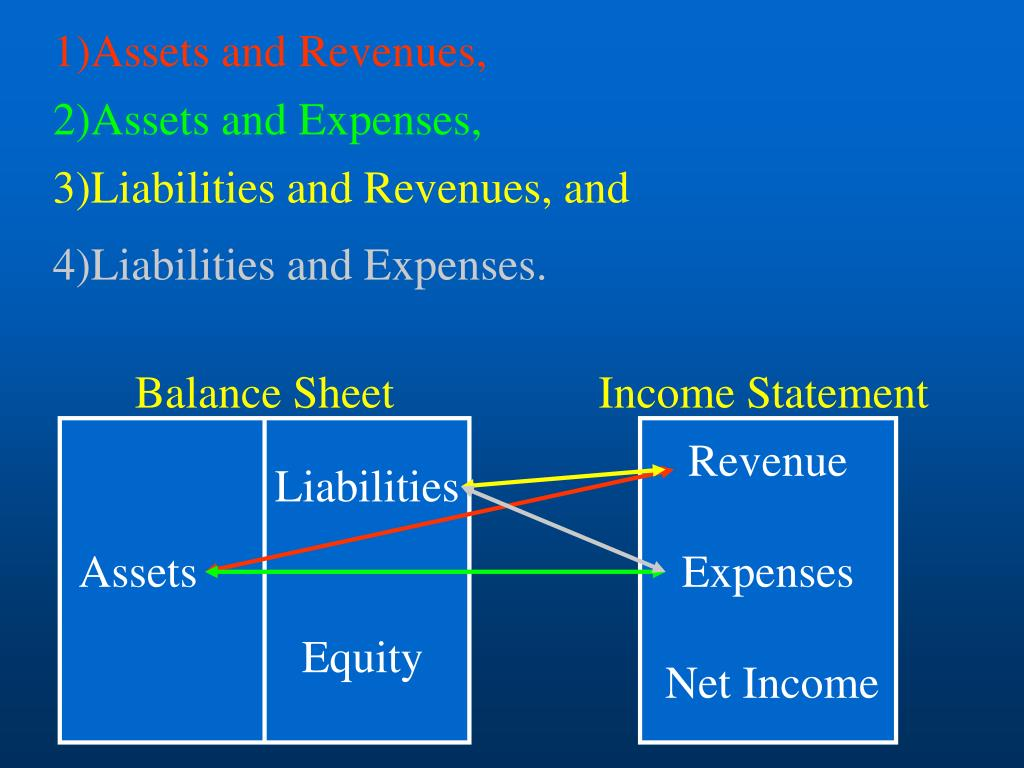 1)Assets and Revenues,