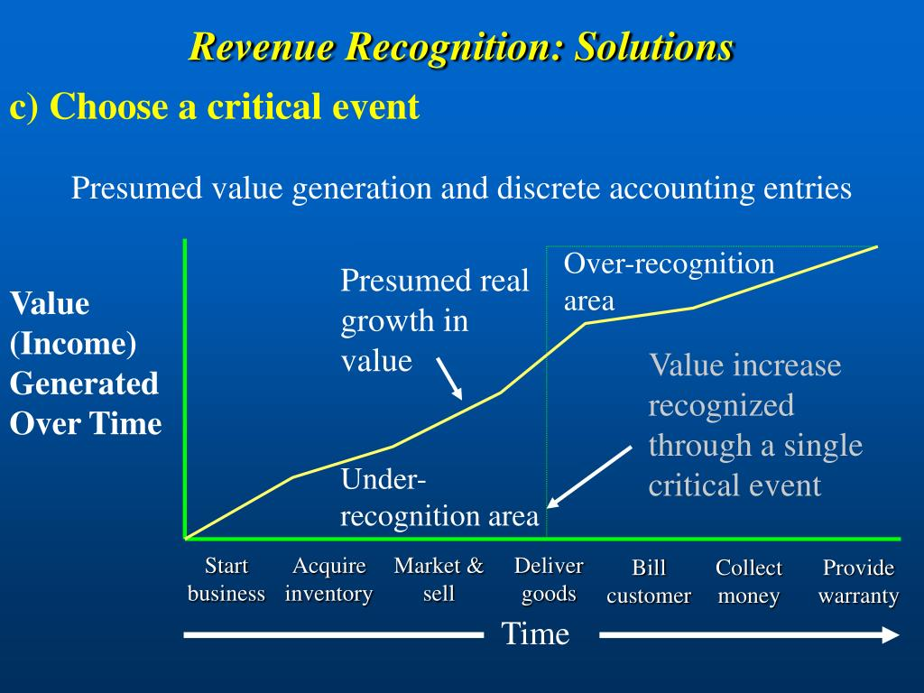 Presumed value generation and discrete accounting entries