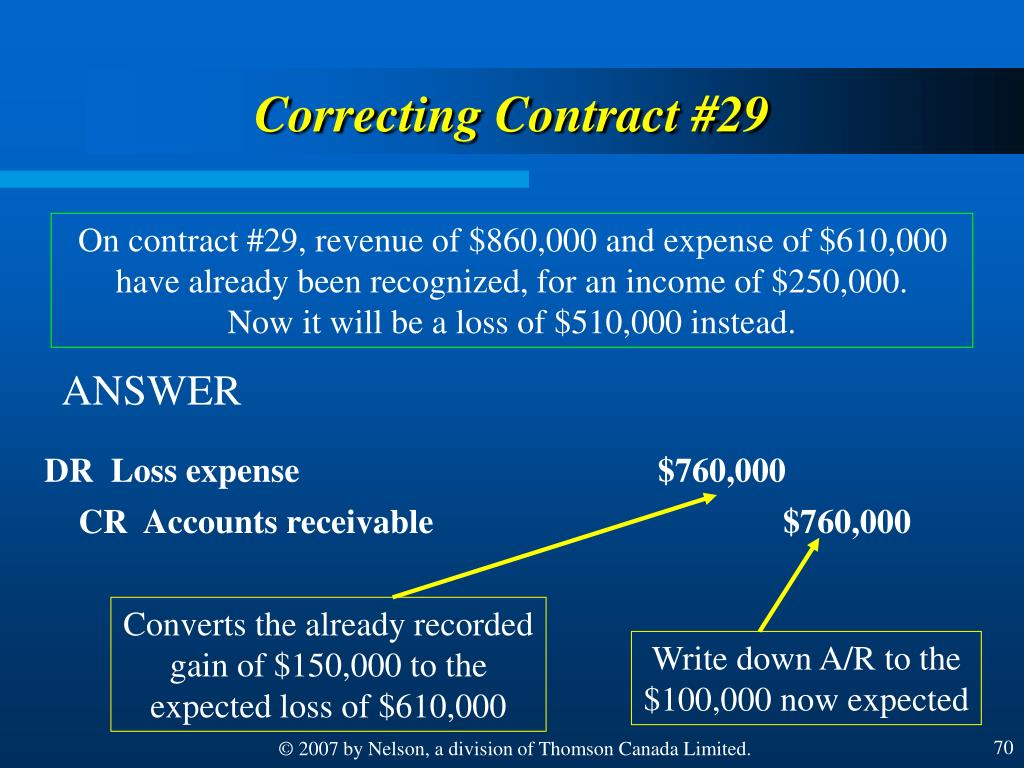 Converts the already recorded gain of $150,000 to the expected loss of $610,000